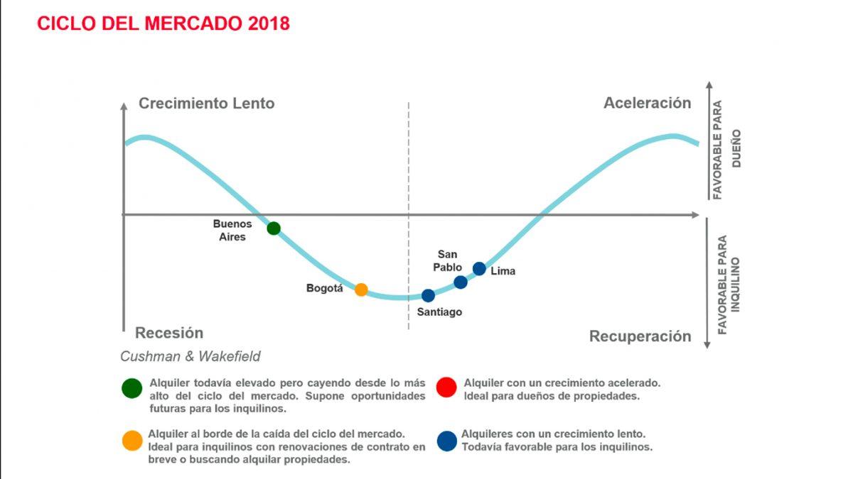 Regional - Ciclo de mercados