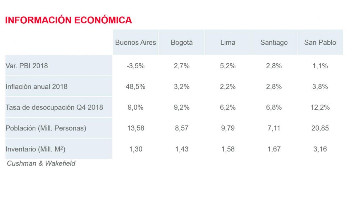 Regional - Datos Económicos