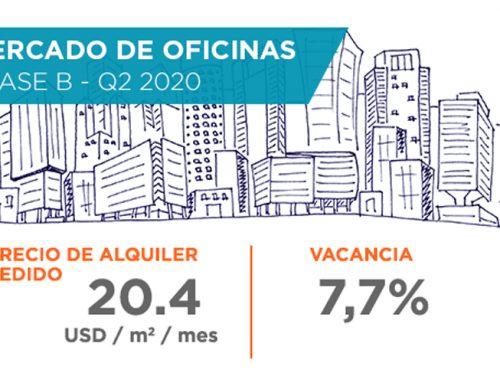 Mercado de Oficinas | Clase B – 2° trimestre 2020